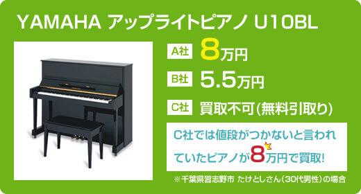 YAMAHA アップライトピアノU10BLの場合の例 A社査定額8万円 B社査定額5.5万円 C社買取不可(無料引取り処分) C社では値段がつかないと言われていたピアノがA社では8万円で買取! (千葉県習志野市 たけとしさん(30代男性)の場合)