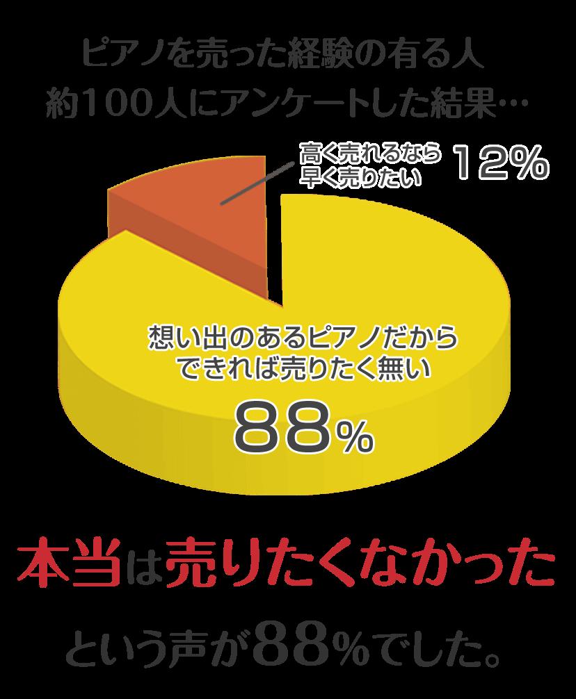 ピアノを売った経験の有る人 約100人にアンケートした結果… 「本当は売りたくなかった」という声が、88%でした。 高く売れるなら早く売りたい人はたったの12%。