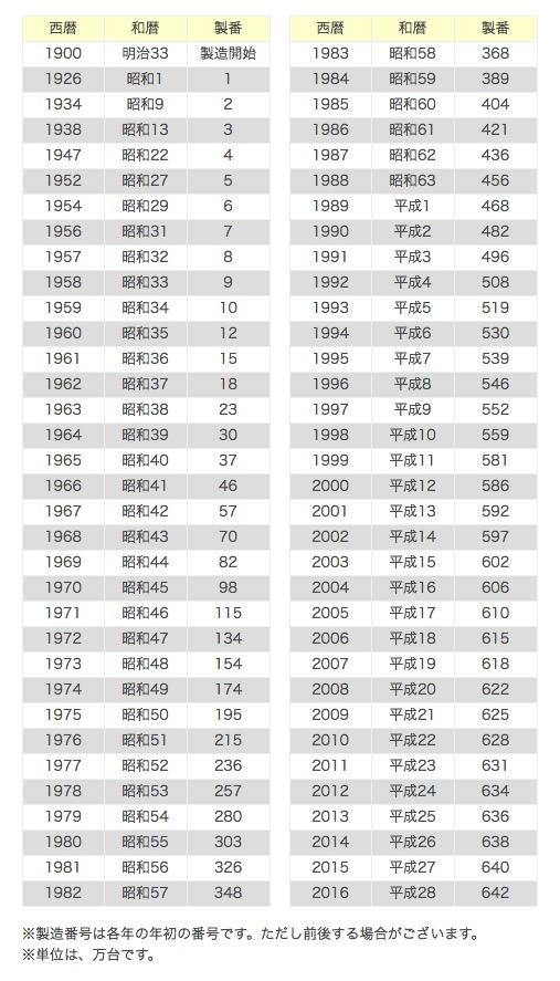 ヤマハの製造番号から製造年を調べる方法